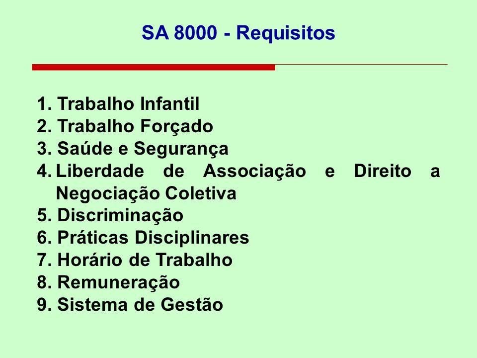 SA 8000 - Requisitos 1. Trabalho Infantil 2. Trabalho Forçado