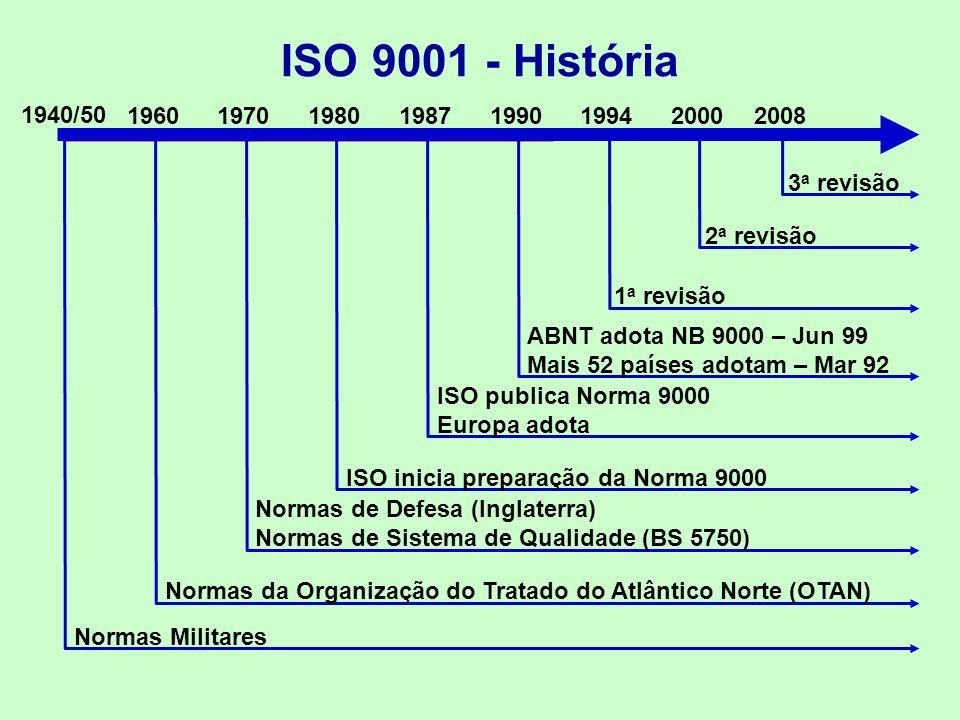 ISO 9001 - História 1940/50. 1960. 1970. 1980. 1987. 1990. 1994. 2000. 2008. 3a revisão. 2a revisão.
