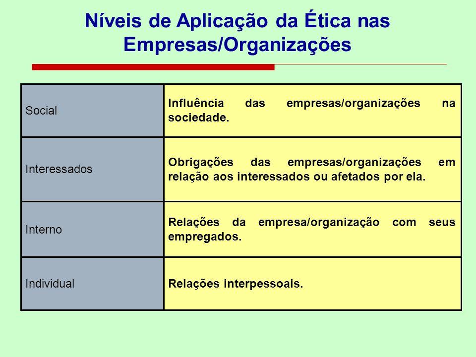 Níveis de Aplicação da Ética nas Empresas/Organizações