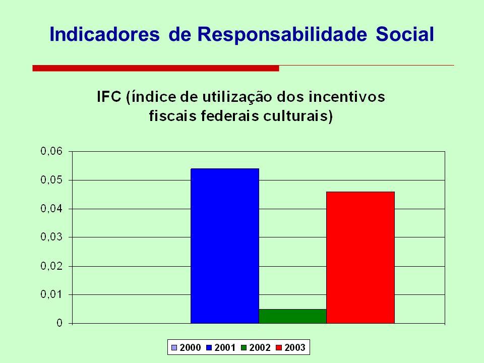 Indicadores de Responsabilidade Social