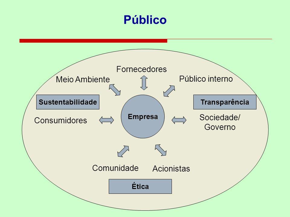 Público Fornecedores Meio Ambiente Público interno Sociedade/