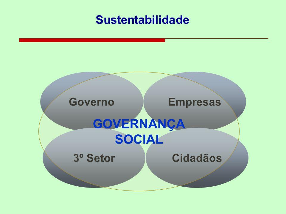 Sustentabilidade GOVERNANÇA SOCIAL Governo Empresas 3º Setor Cidadãos