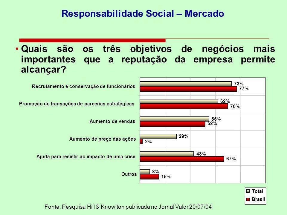 Responsabilidade Social – Mercado