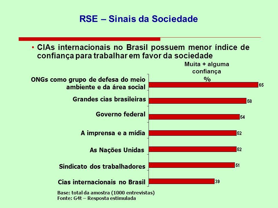 RSE – Sinais da Sociedade