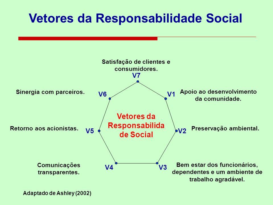 Vetores da Responsabilidade Social