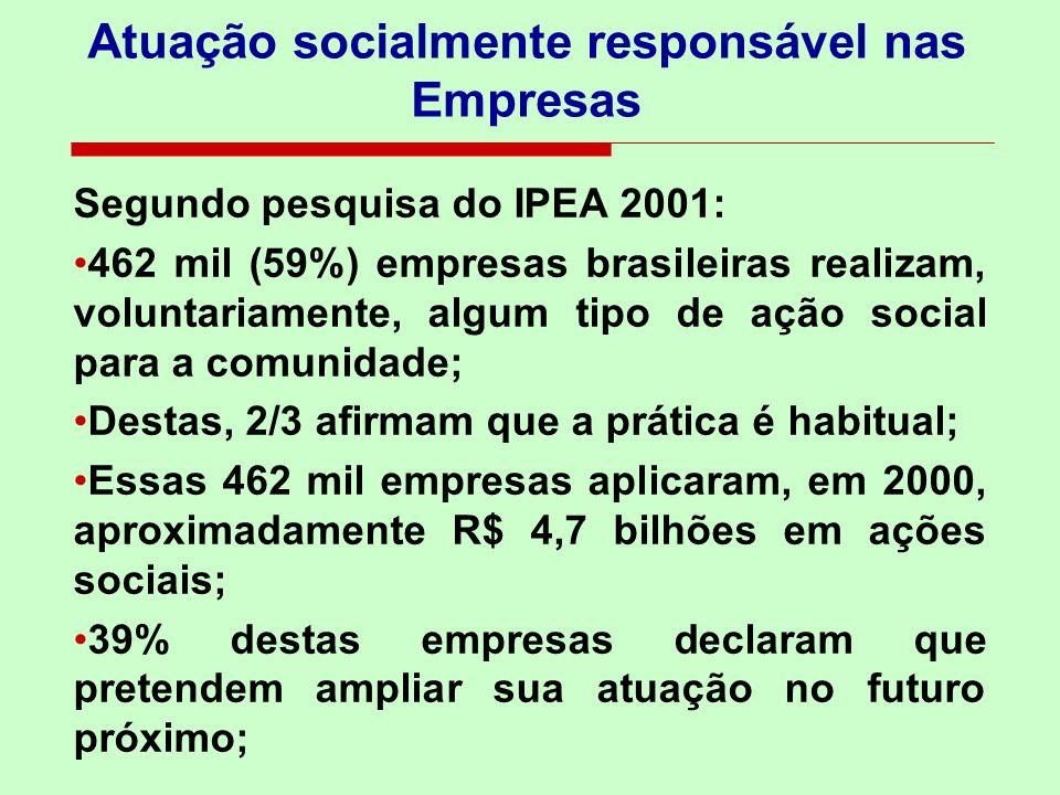 Atuação socialmente responsável nas Empresas