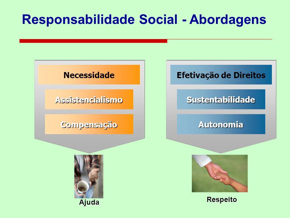 Responsabilidade Social - Abordagens Efetivação de Direitos