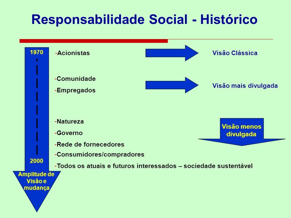 Responsabilidade Social - Histórico