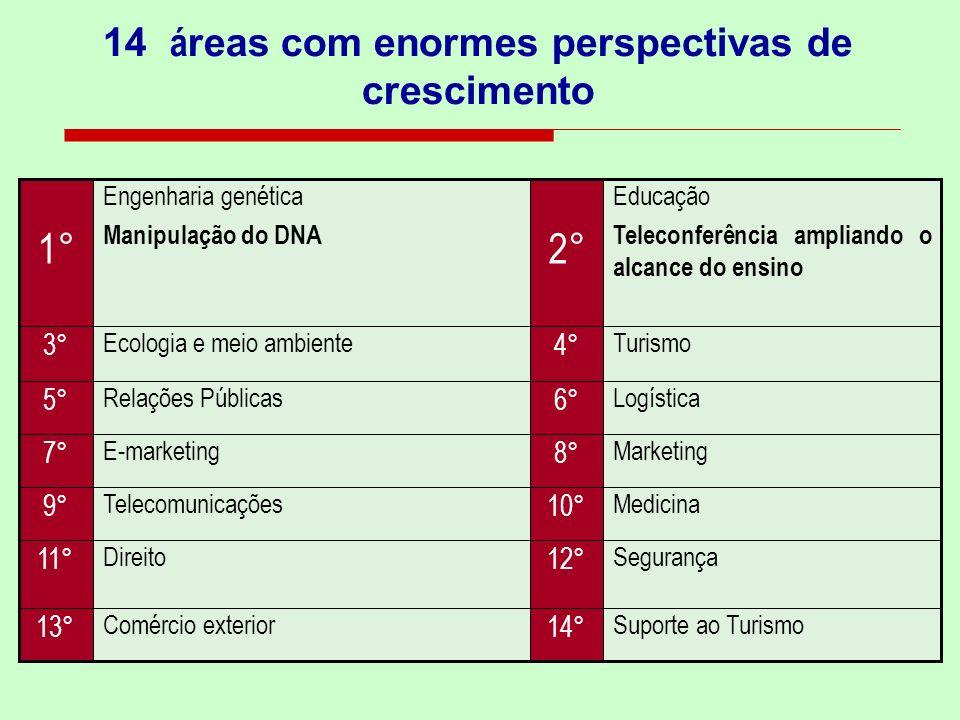 14 áreas com enormes perspectivas de crescimento