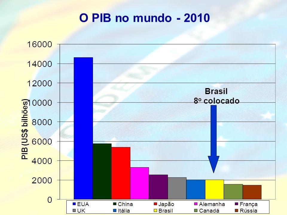 O PIB no mundo - 2010 Brasil 8o colocado