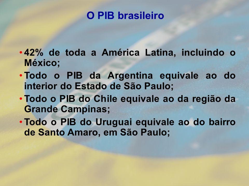O PIB brasileiro 42% de toda a América Latina, incluindo o México;