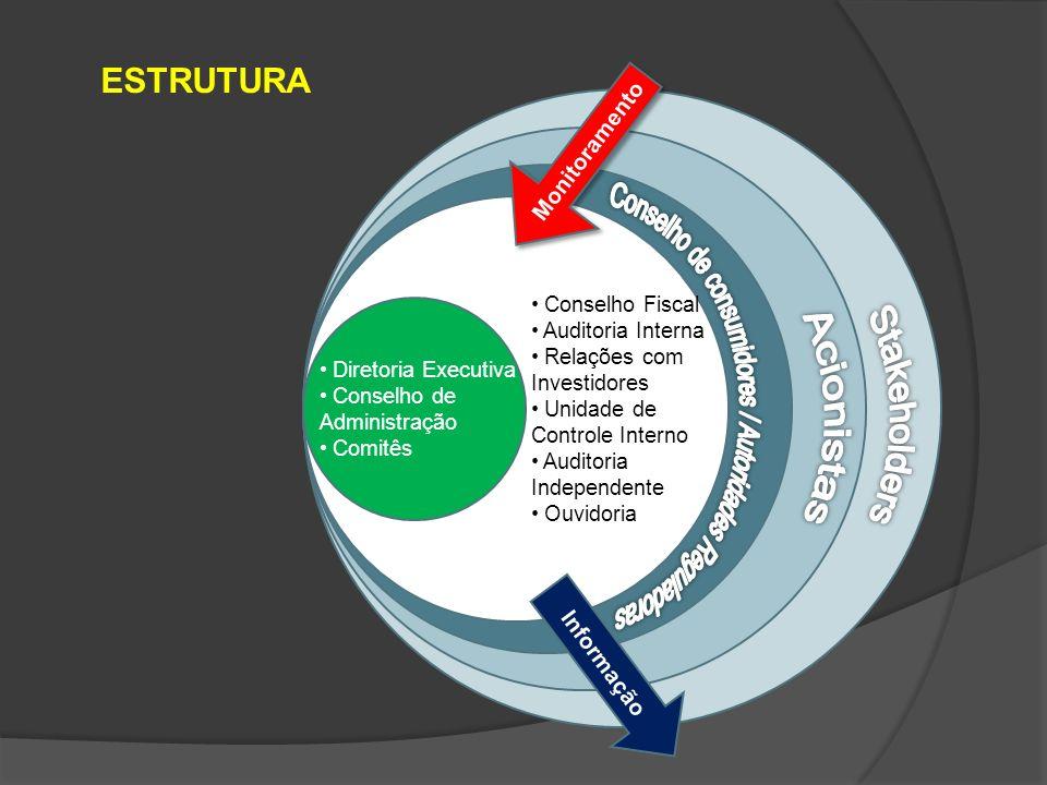 Conselho de consumidores / Autoridades Reguladoras