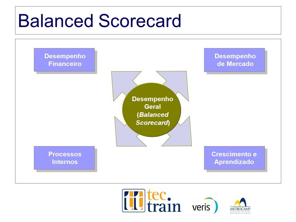 Balanced Scorecard Desempenho Financeiro Desempenho de Mercado