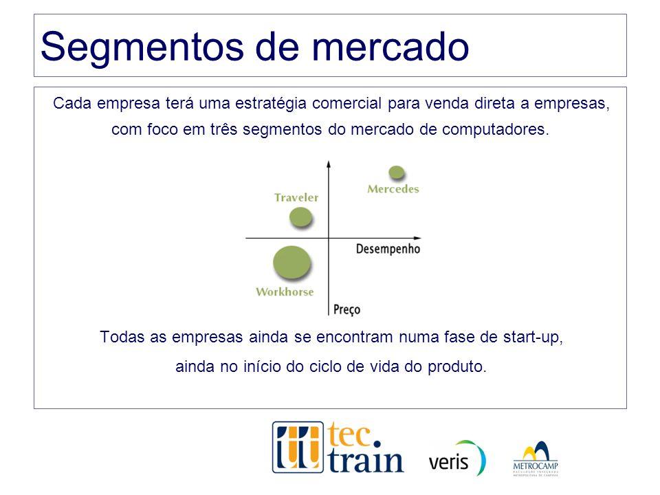 Segmentos de mercado Cada empresa terá uma estratégia comercial para venda direta a empresas, com foco em três segmentos do mercado de computadores.