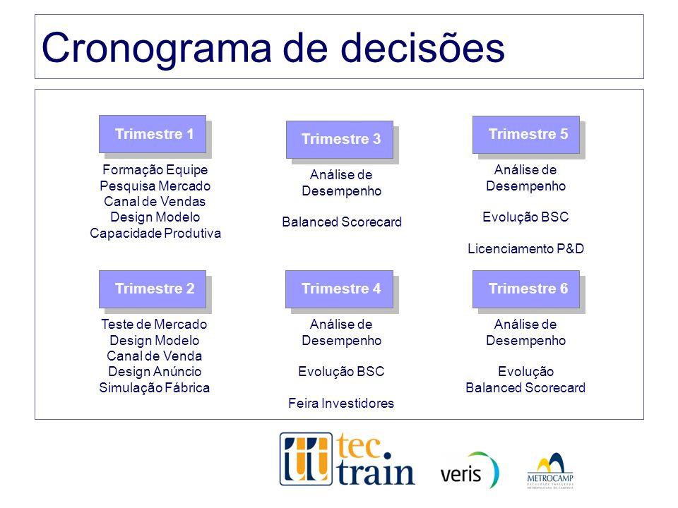 Cronograma de decisões