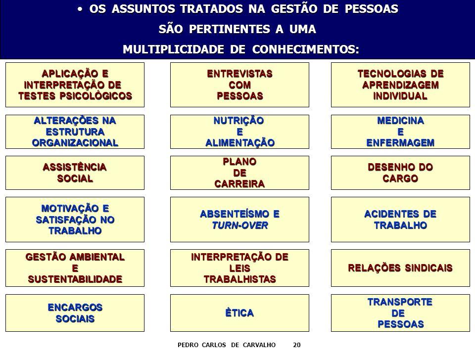 OS ASSUNTOS TRATADOS NA GESTÃO DE PESSOAS