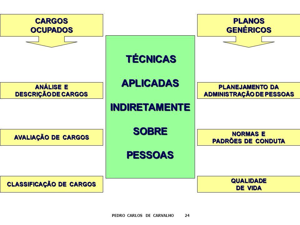 ADMINISTRAÇÃO DE PESSOAS CLASSIFICAÇÃO DE CARGOS