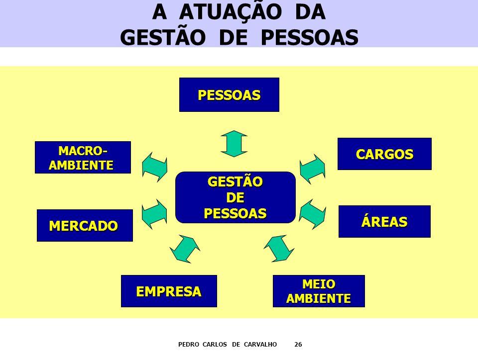 A ATUAÇÃO DA GESTÃO DE PESSOAS