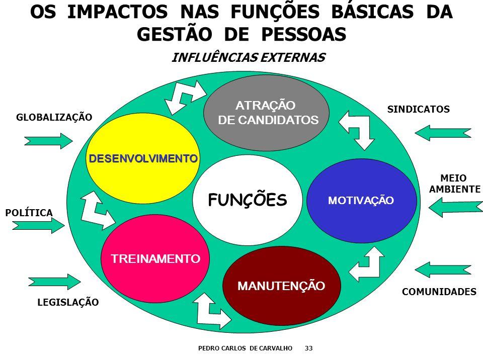 OS IMPACTOS NAS FUNÇÕES BÁSICAS DA GESTÃO DE PESSOAS