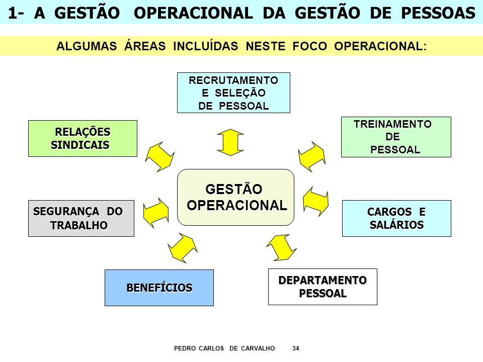 1- A GESTÃO OPERACIONAL DA GESTÃO DE PESSOAS