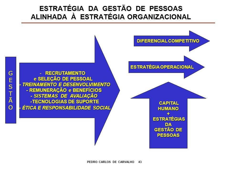 ESTRATÉGIA DA GESTÃO DE PESSOAS ALINHADA À ESTRATÉGIA ORGANIZACIONAL