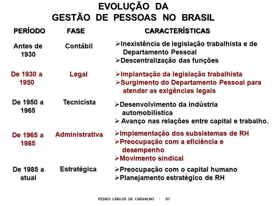 GESTÃO DE PESSOAS NO BRASIL PEDRO CARLOS DE CARVALHO - 07