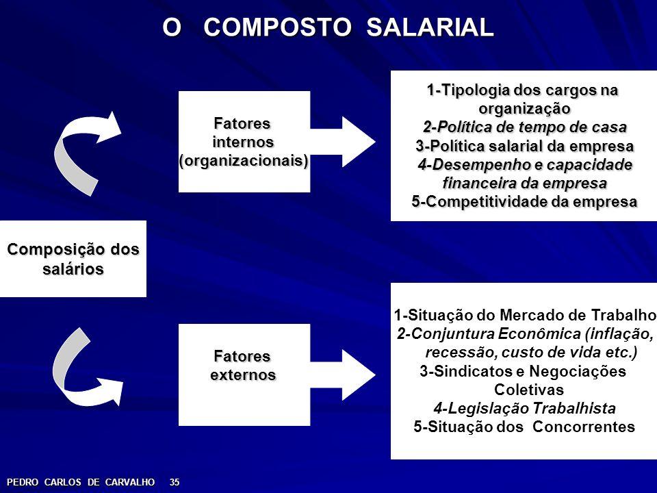 O COMPOSTO SALARIAL Composição dos salários 1-Tipologia dos cargos na