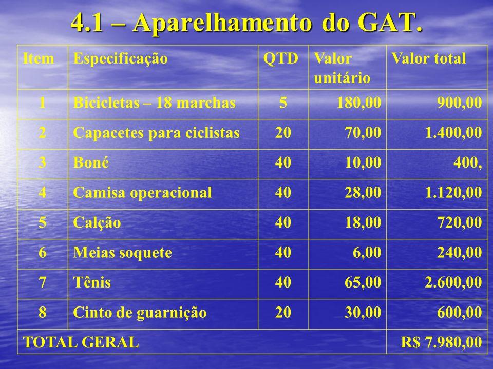 4.1 – Aparelhamento do GAT. Item Especificação QTD Valor unitário