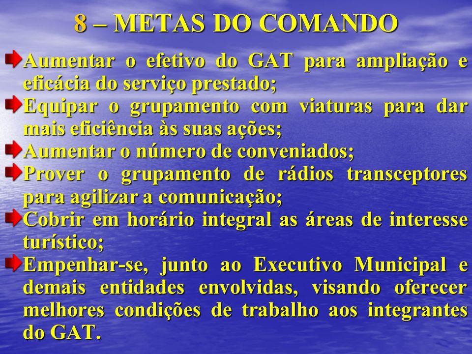 8 – METAS DO COMANDO Aumentar o efetivo do GAT para ampliação e eficácia do serviço prestado;