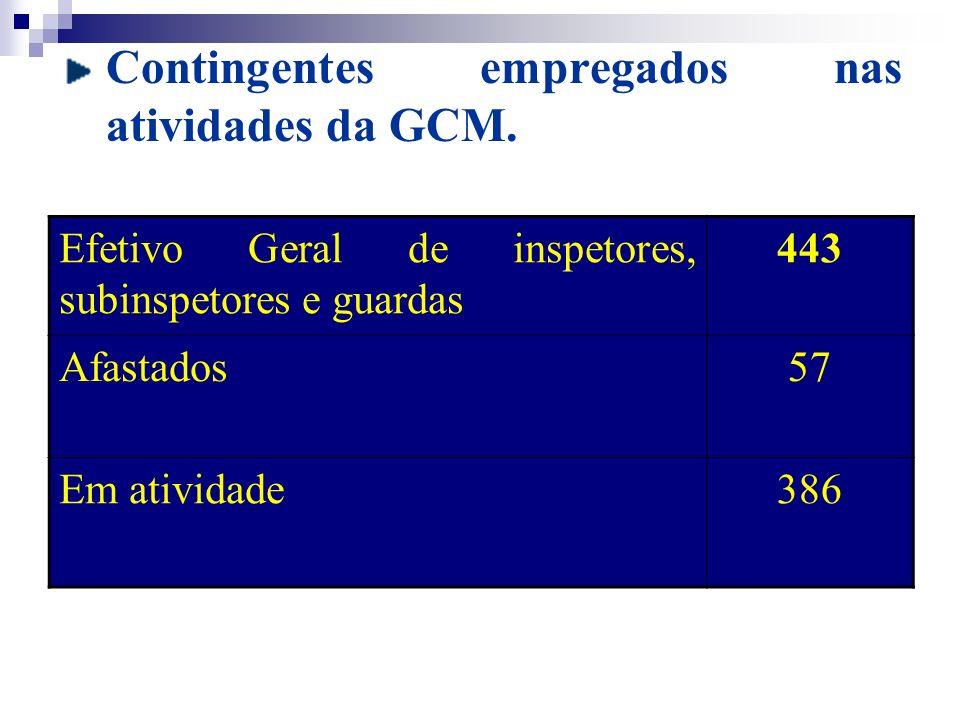 Contingentes empregados nas atividades da GCM.