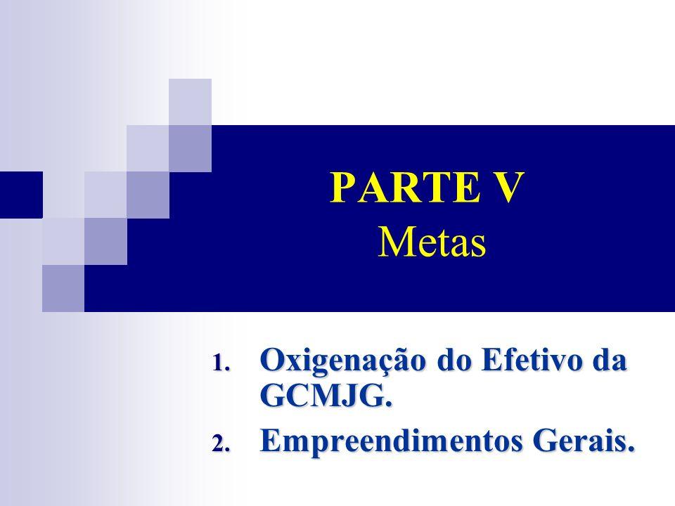 Oxigenação do Efetivo da GCMJG. Empreendimentos Gerais.