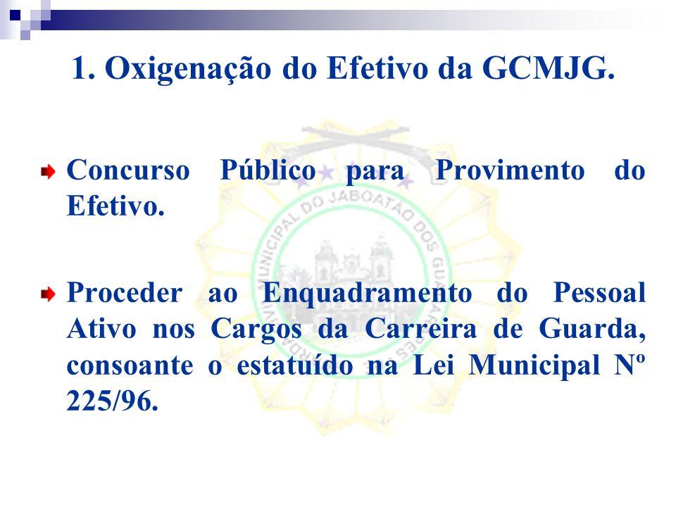 1. Oxigenação do Efetivo da GCMJG.