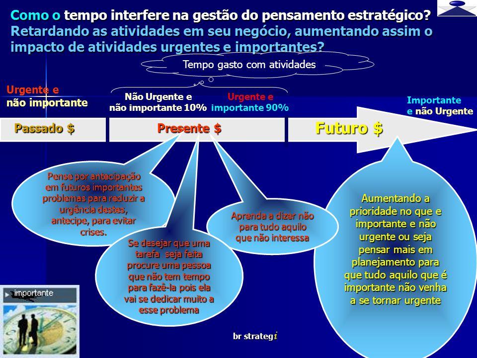 Como o tempo interfere na gestão do pensamento estratégico