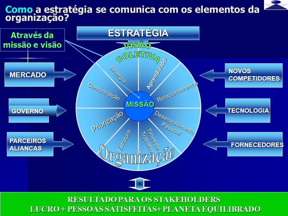Como a estratégia se comunica com os elementos da organização