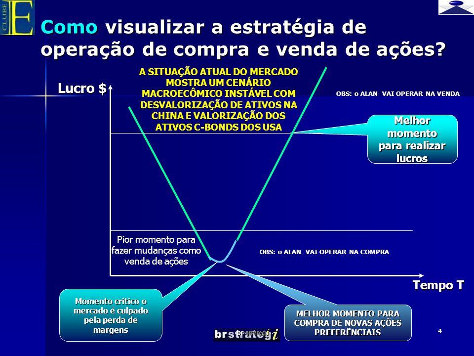 Como visualizar a estratégia de operação de compra e venda de ações