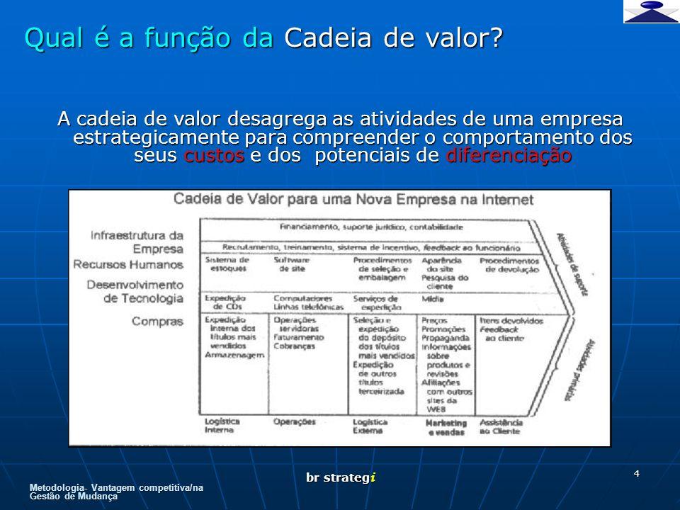 Metodologia- Vantagem competitiva/na Gestão de Mudança