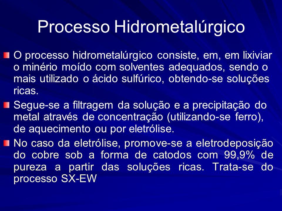 Processo Hidrometalúrgico