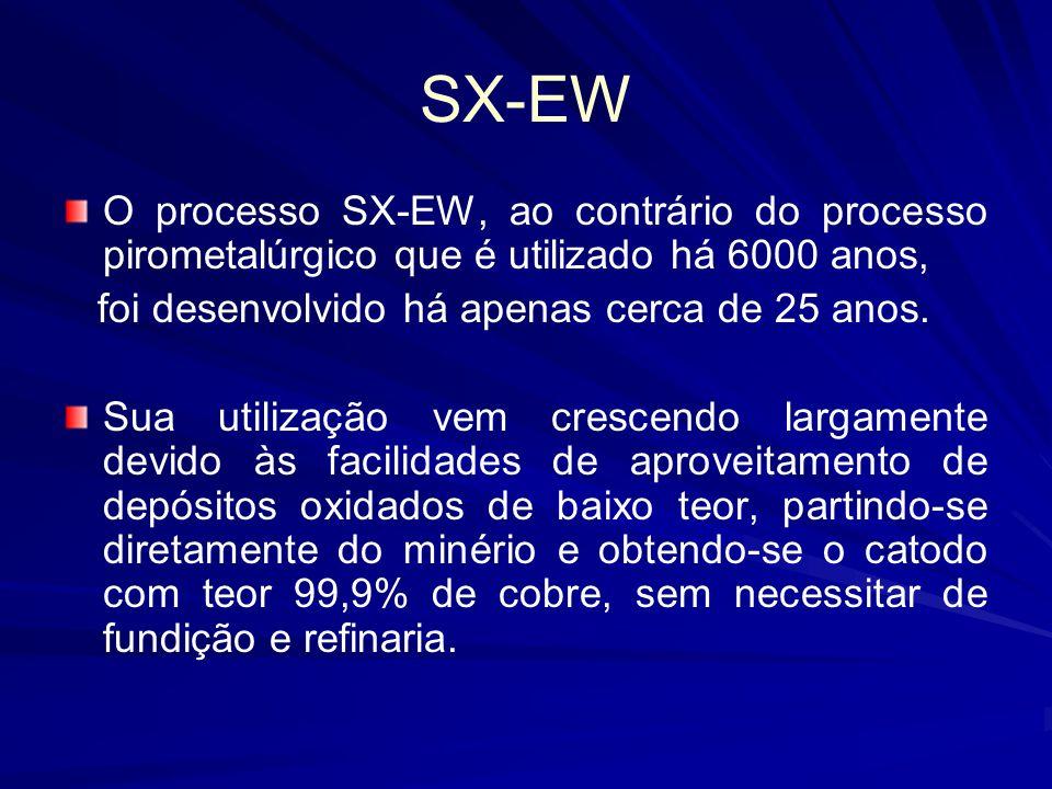 SX-EW O processo SX-EW, ao contrário do processo pirometalúrgico que é utilizado há 6000 anos, foi desenvolvido há apenas cerca de 25 anos.