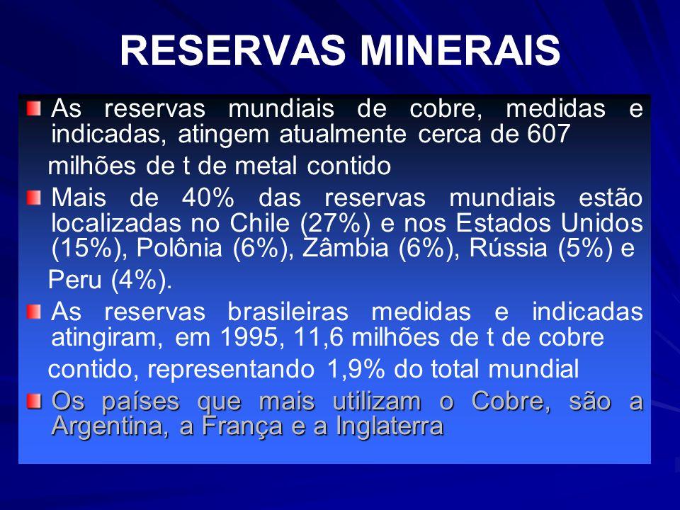 RESERVAS MINERAIS As reservas mundiais de cobre, medidas e indicadas, atingem atualmente cerca de 607.