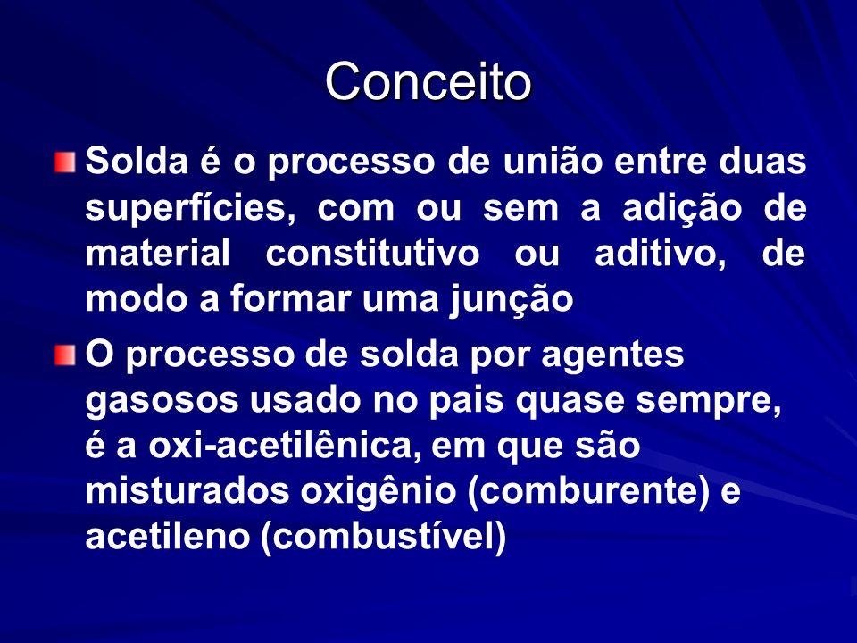 Conceito Solda é o processo de união entre duas superfícies, com ou sem a adição de material constitutivo ou aditivo, de modo a formar uma junção.