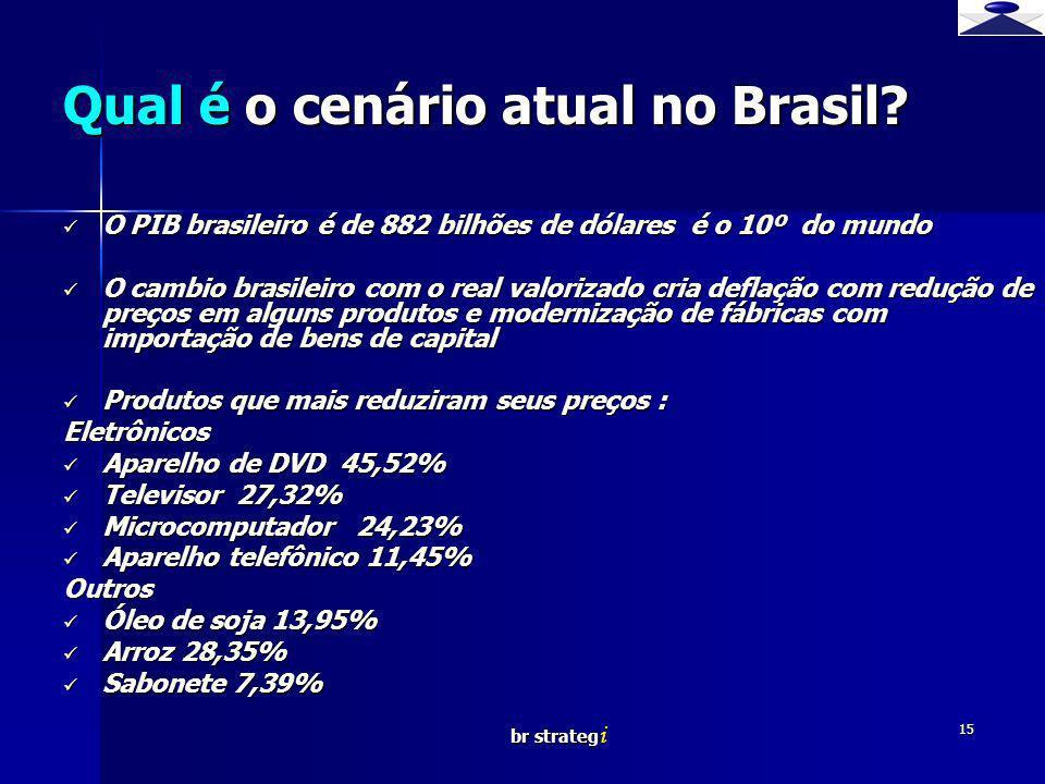 Qual é o cenário atual no Brasil