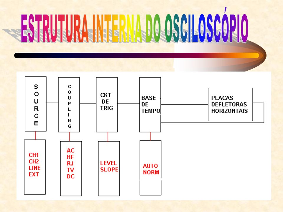 ESTRUTURA INTERNA DO OSCILOSCÓPIO