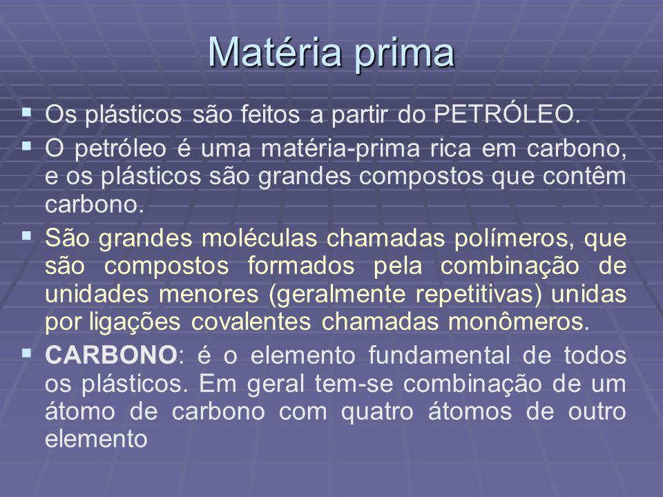 Matéria prima Os plásticos são feitos a partir do PETRÓLEO.