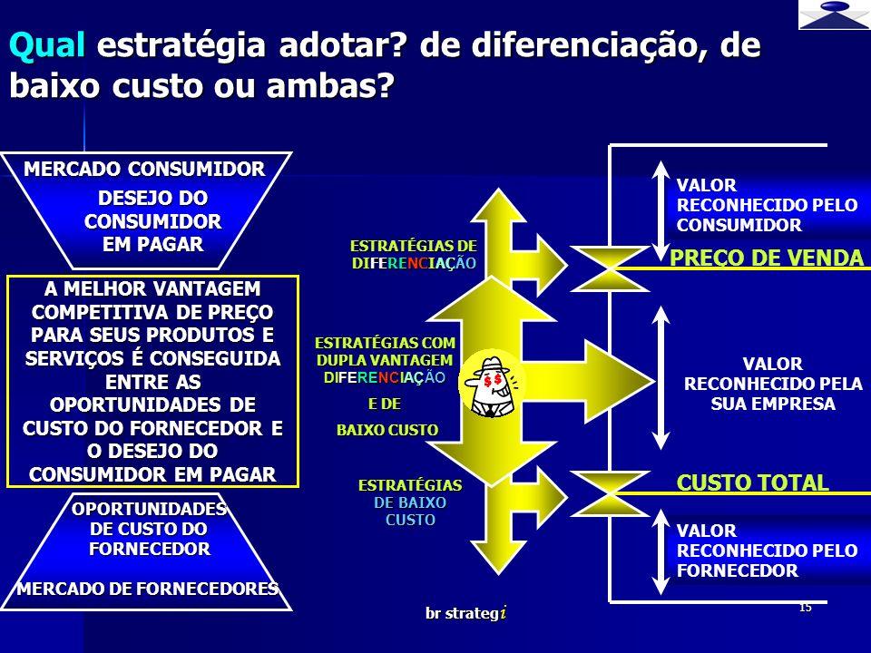 Qual estratégia adotar de diferenciação, de baixo custo ou ambas