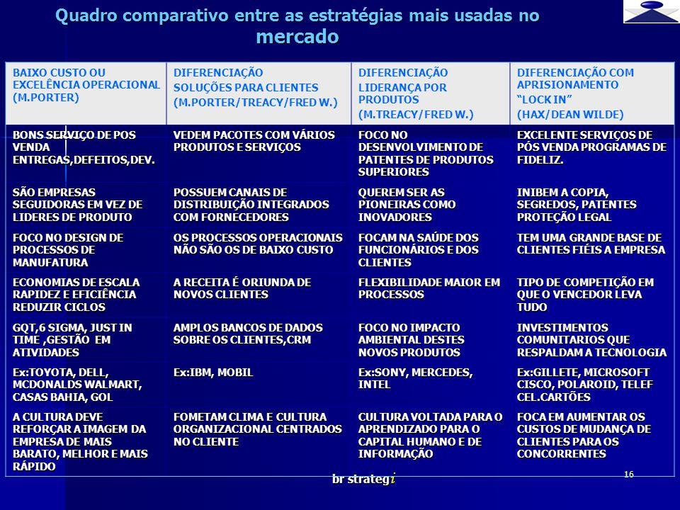 Quadro comparativo entre as estratégias mais usadas no mercado