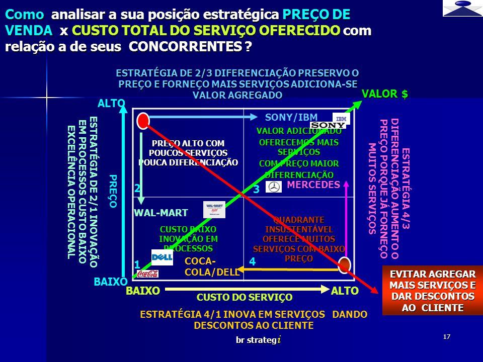 Como analisar a sua posição estratégica PREÇO DE VENDA x CUSTO TOTAL DO SERVIÇO OFERECIDO com relação a de seus CONCORRENTES