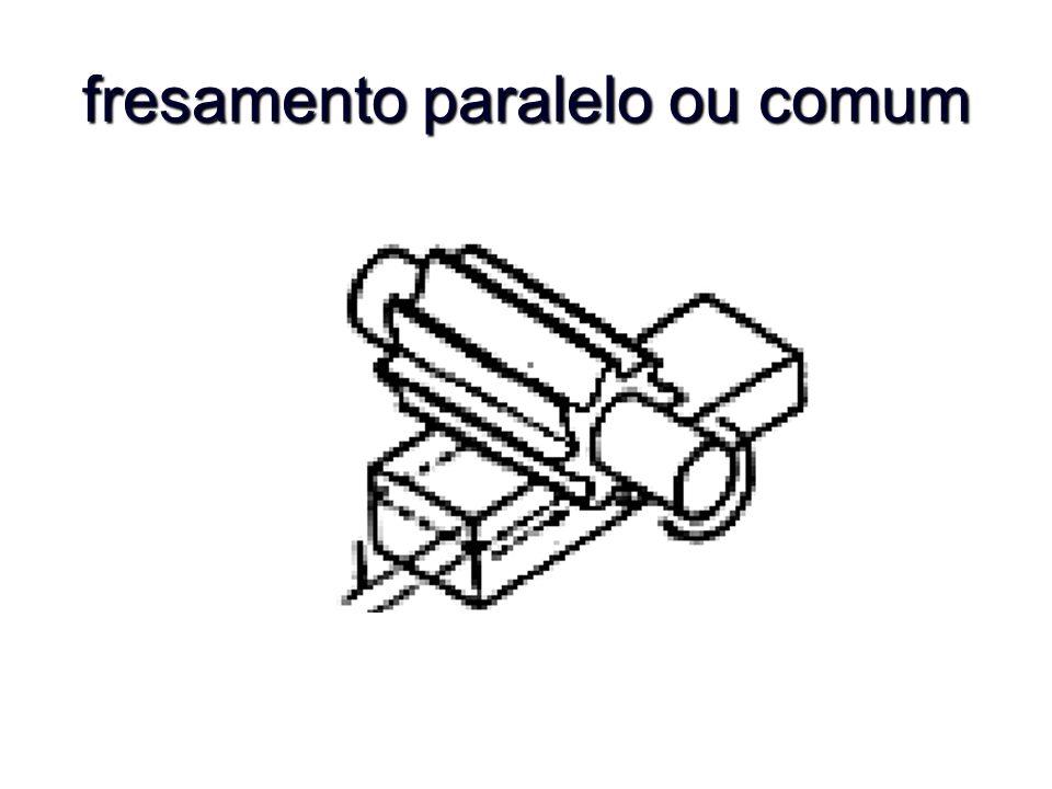 fresamento paralelo ou comum