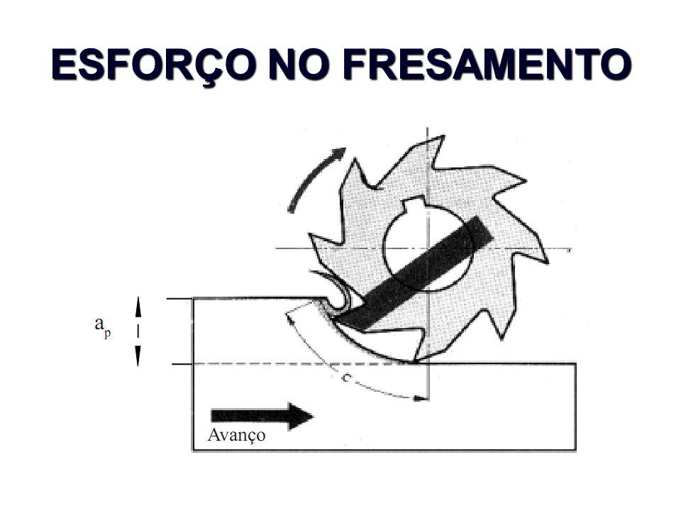 ESFORÇO NO FRESAMENTO