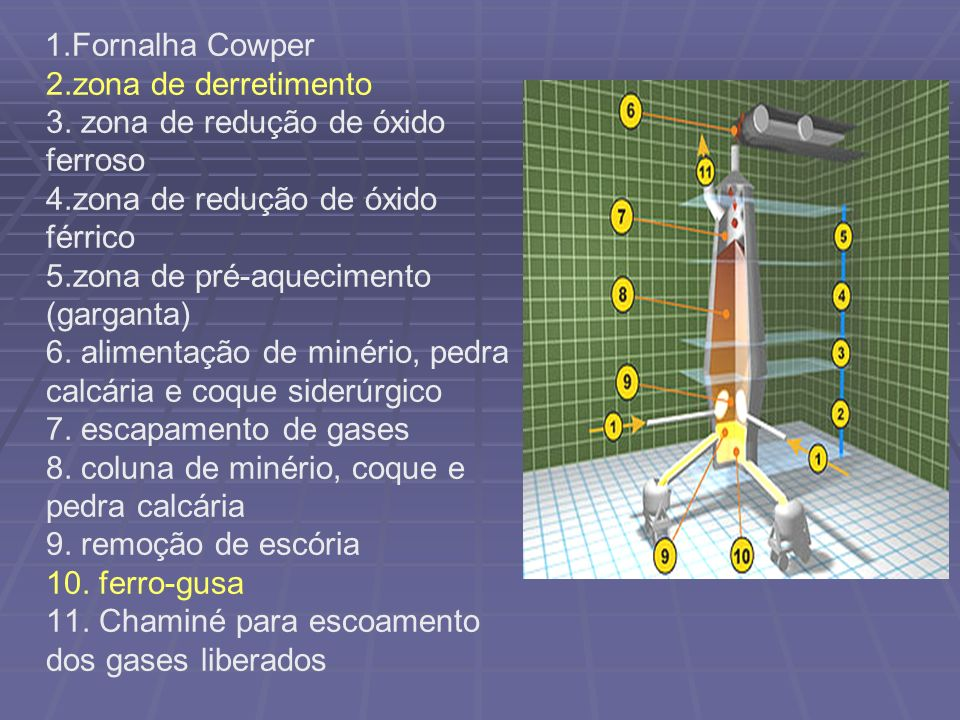 1. Fornalha Cowper 2. zona de derretimento 3