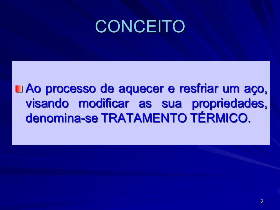CONCEITO Ao processo de aquecer e resfriar um aço, visando modificar as sua propriedades, denomina-se TRATAMENTO TÉRMICO.